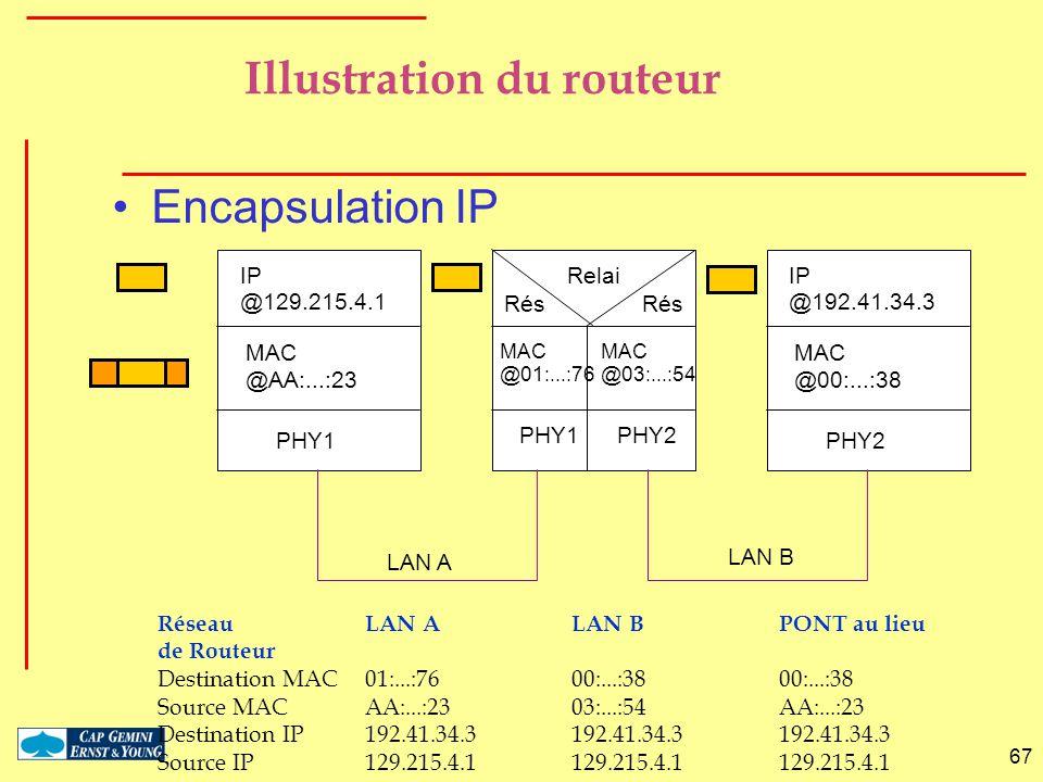 67 Encapsulation IP PHY1 MAC @AA:...:23 IP @129.215.4.1 PHY1 MAC @01:...:76 PHY2 MAC @00:...:38 IP @192.41.34.3 Rés Relai PHY2 MAC @03:...:54 LAN A LA