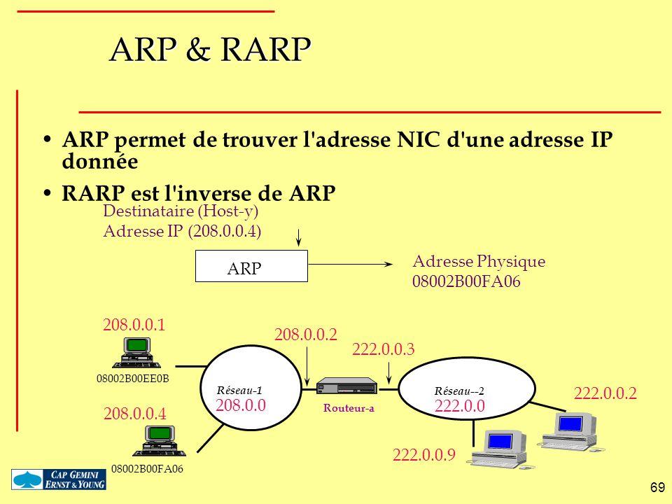 69 ARP & RARP ARP permet de trouver l'adresse NIC d'une adresse IP donnée RARP est l'inverse de ARP Routeur-a Réseau--2 Réseau-1 208.0.0.1 208.0.0 208