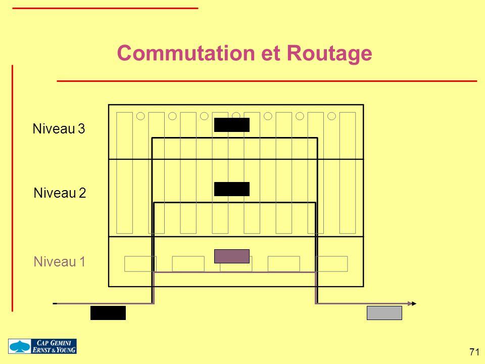 71 Commutation et Routage Niveau 3 Niveau 2 Niveau 1