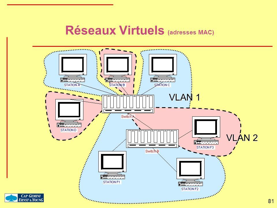 81 Réseaux Virtuels (adresses MAC) VLAN 2 VLAN 1