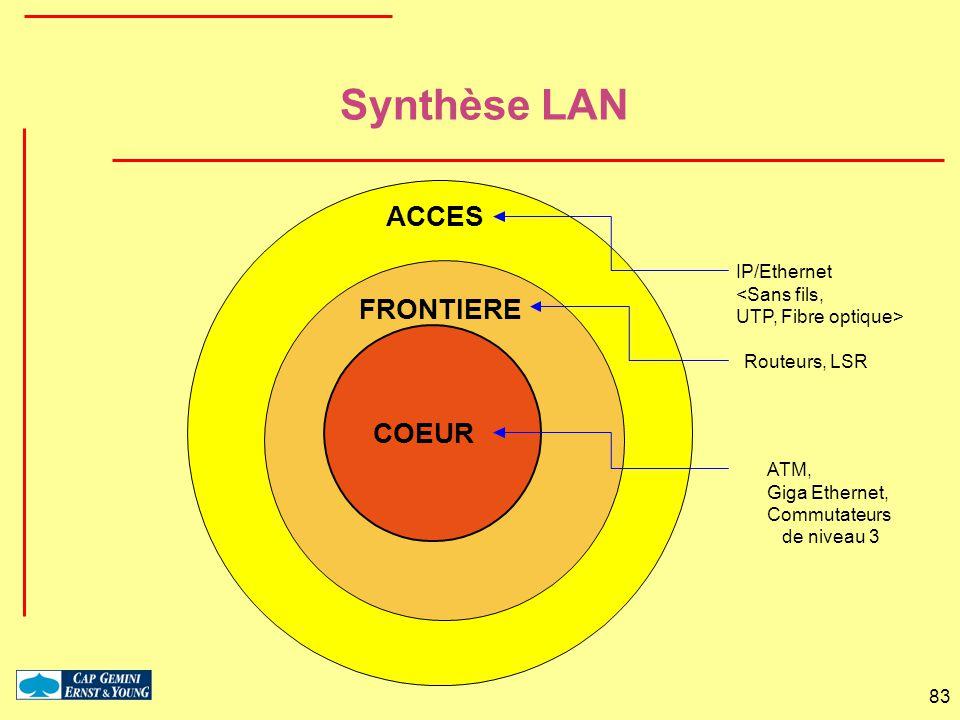 83 ACCES Synthèse LAN FRONTIERE COEUR ATM, Giga Ethernet, Commutateurs de niveau 3 Routeurs, LSR IP/Ethernet <Sans fils, UTP, Fibre optique>