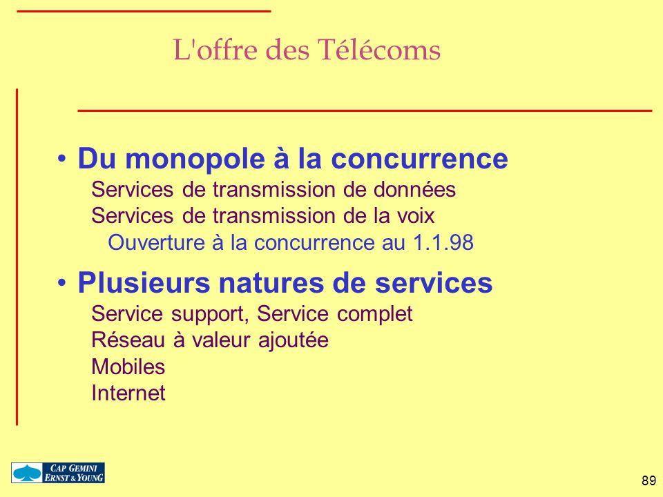 89 L'offre des Télécoms Du monopole à la concurrence Services de transmission de données Services de transmission de la voix Ouverture à la concurrenc