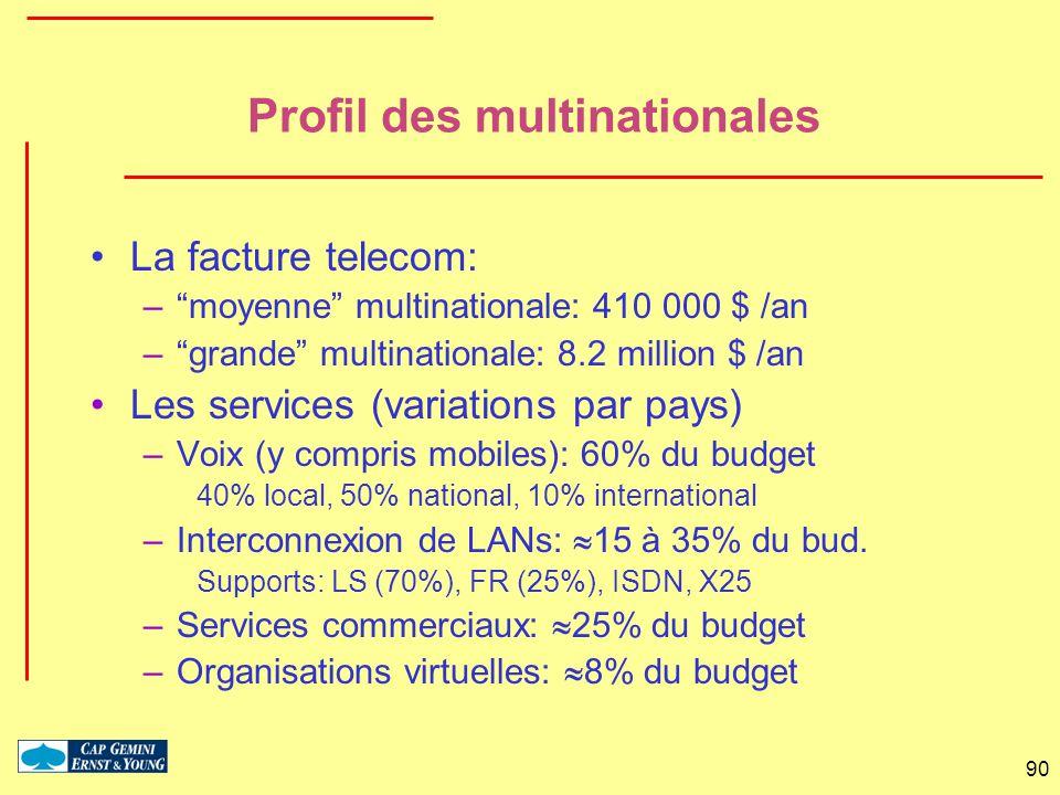 90 Profil des multinationales La facture telecom: –moyenne multinationale: 410 000 $ /an –grande multinationale: 8.2 million $ /an Les services (varia
