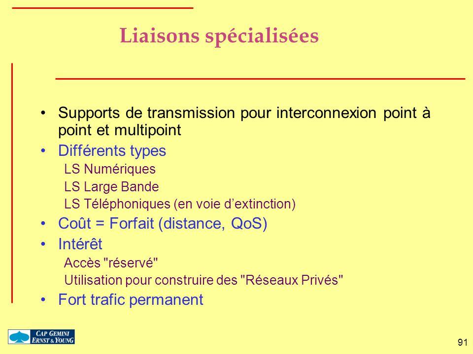 91 Liaisons spécialisées Supports de transmission pour interconnexion point à point et multipoint Différents types LS Numériques LS Large Bande LS Tél