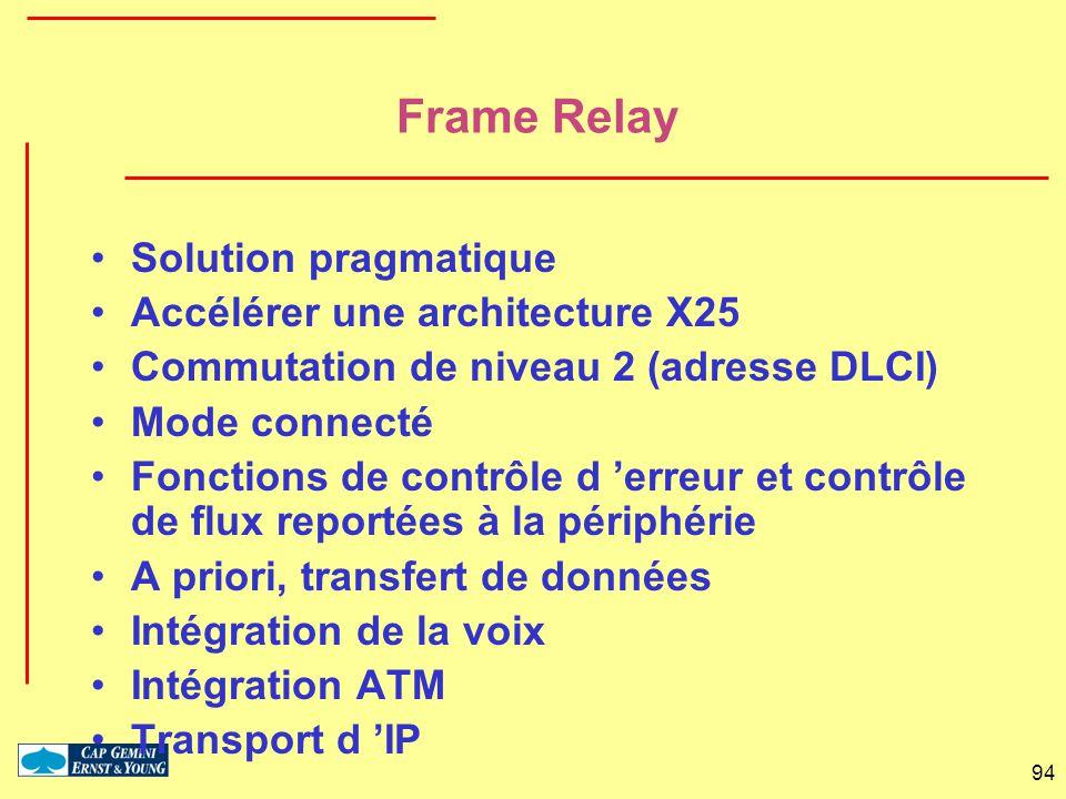94 Frame Relay Solution pragmatique Accélérer une architecture X25 Commutation de niveau 2 (adresse DLCI) Mode connecté Fonctions de contrôle d erreur