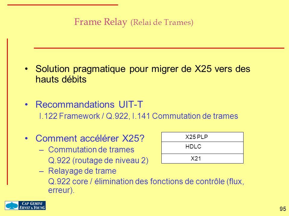 95 Frame Relay (Relai de Trames) Solution pragmatique pour migrer de X25 vers des hauts débits Recommandations UIT-T I.122 Framework / Q.922, I.141 Co