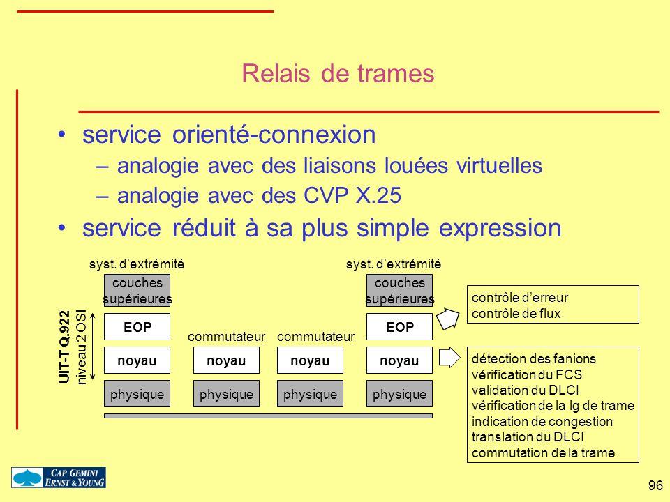 96 Relais de trames service orienté-connexion –analogie avec des liaisons louées virtuelles –analogie avec des CVP X.25 service réduit à sa plus simpl