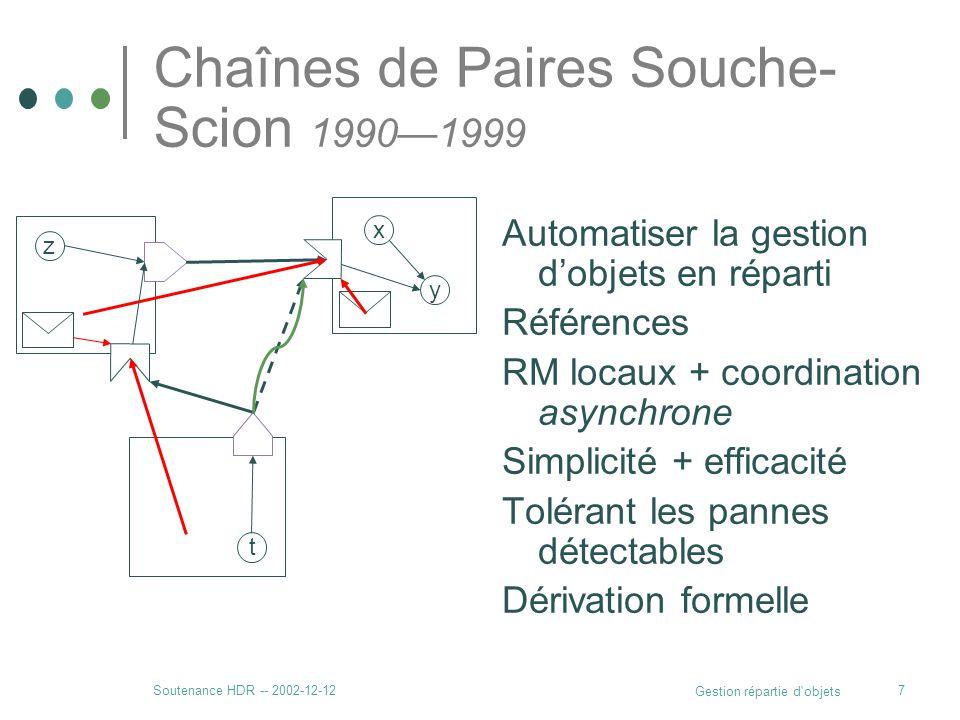 Soutenance HDR -- 2002-12-12 Gestion répartie d'objets 7 Chaînes de Paires Souche- Scion 19901999 Automatiser la gestion dobjets en réparti Références