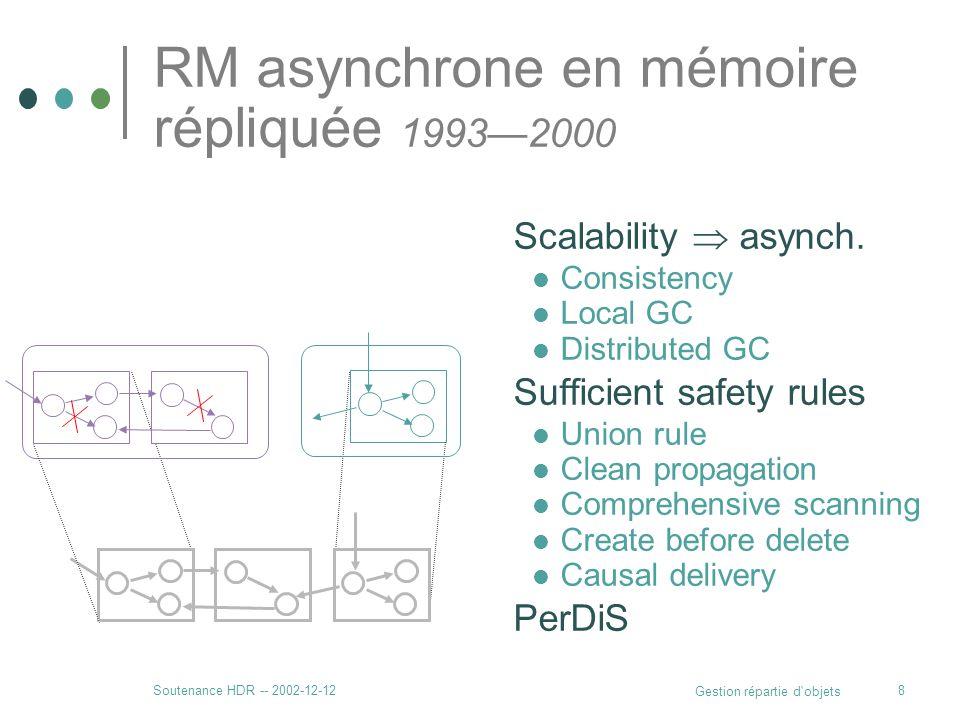 Soutenance HDR -- 2002-12-12 Gestion répartie d'objets 8 RM asynchrone en mémoire répliquée 19932000 Scalability asynch. Consistency Local GC Distribu