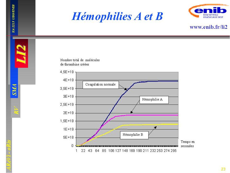 23 LI2 SMA EA 2215 UBO/ENIB ARéVi - oRis www.enib.fr/li2 RV Hémophilies A et B