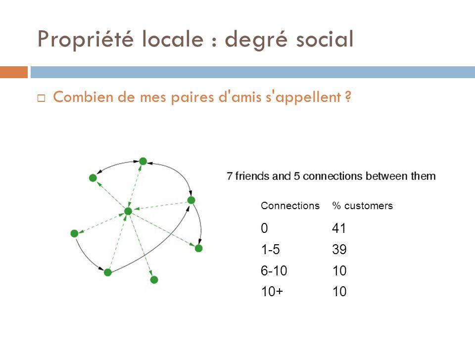Propriété locale : degré social Combien de mes paires d'amis s'appellent ? Connections% customers 041 1-539 6-1010 10+10