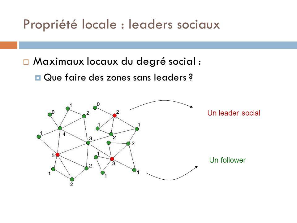 Propriété locale : leaders sociaux Maximaux locaux du degré social : Que faire des zones sans leaders ? Un leader social Un follower