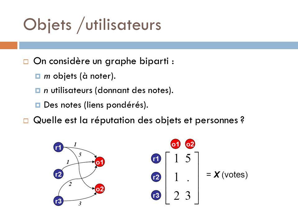 Objets /utilisateurs On considère un graphe biparti : m objets (à noter). n utilisateurs (donnant des notes). Des notes (liens pondérés). Quelle est l