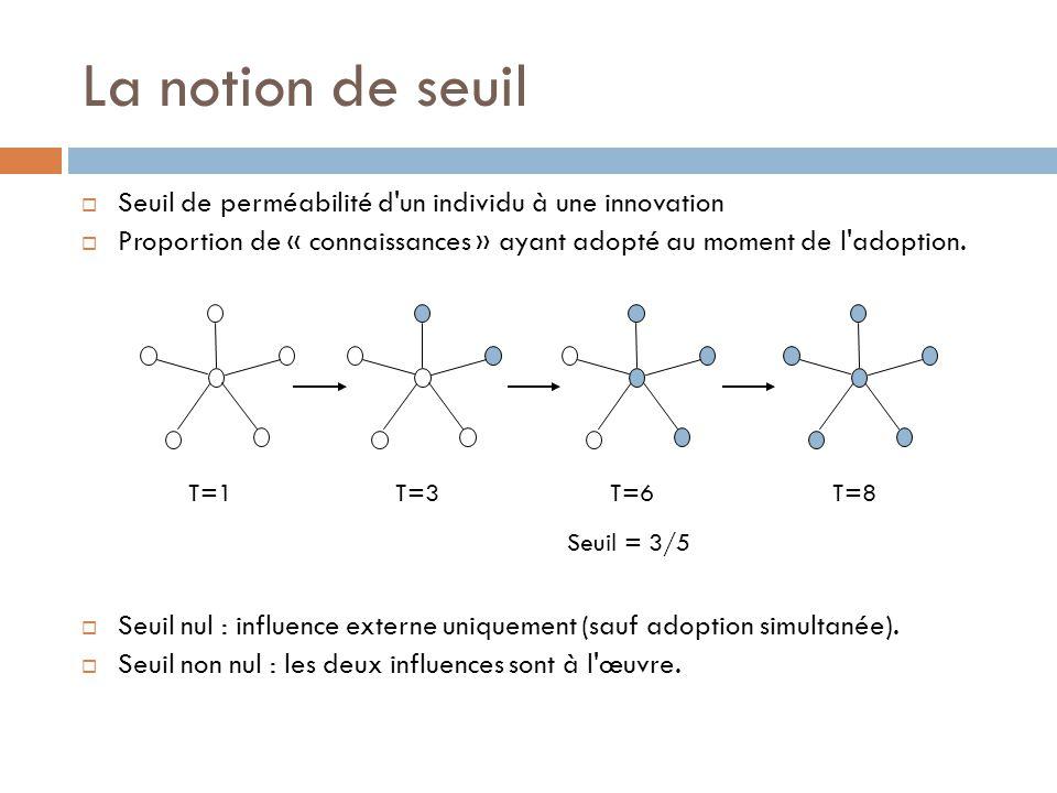 La notion de seuil Seuil de perméabilité d'un individu à une innovation Proportion de « connaissances » ayant adopté au moment de l'adoption. Seuil nu