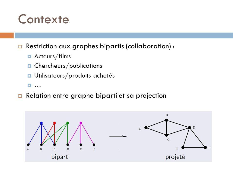 Contexte Restriction aux graphes bipartis (collaboration) : Acteurs/films Chercheurs/publications Utilisateurs/produits achetés … Relation entre graphe biparti et sa projection