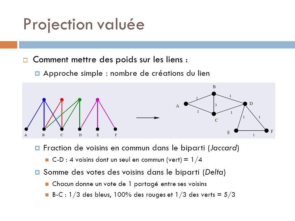 Projection valuée Comment mettre des poids sur les liens : Approche simple : nombre de créations du lien Fraction de voisins en commun dans le biparti (Jaccard) C-D : 4 voisins dont un seul en commun (vert) = 1/4 Somme des votes des voisins dans le biparti (Delta) Chacun donne un vote de 1 partagé entre ses voisins B-C : 1/3 des bleus, 100% des rouges et 1/3 des verts = 5/3