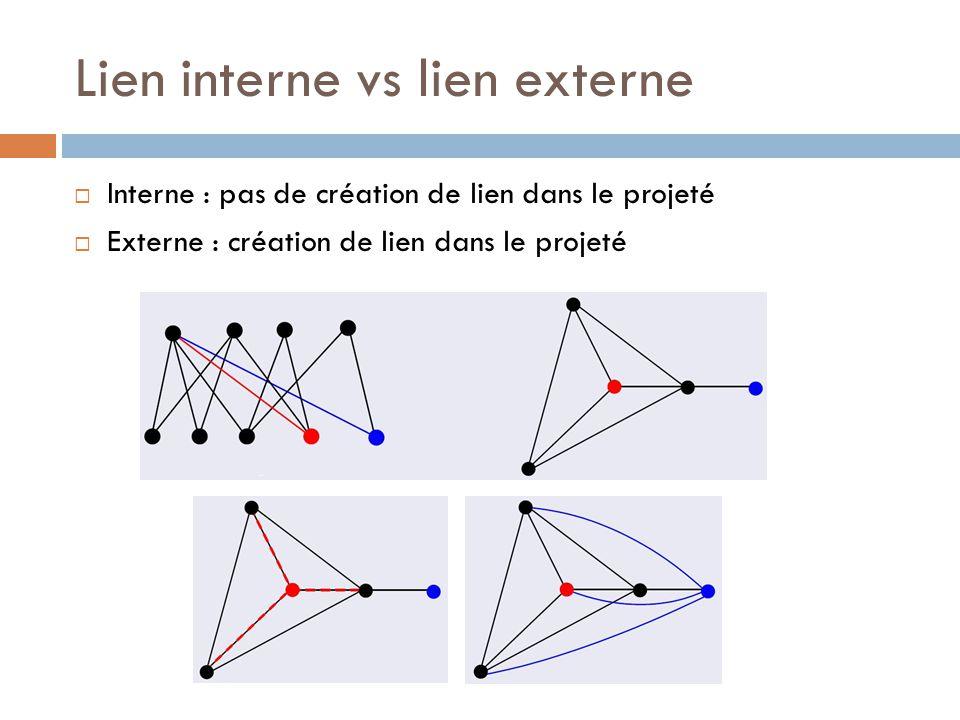 Lien interne vs lien externe Interne : pas de création de lien dans le projeté Externe : création de lien dans le projeté