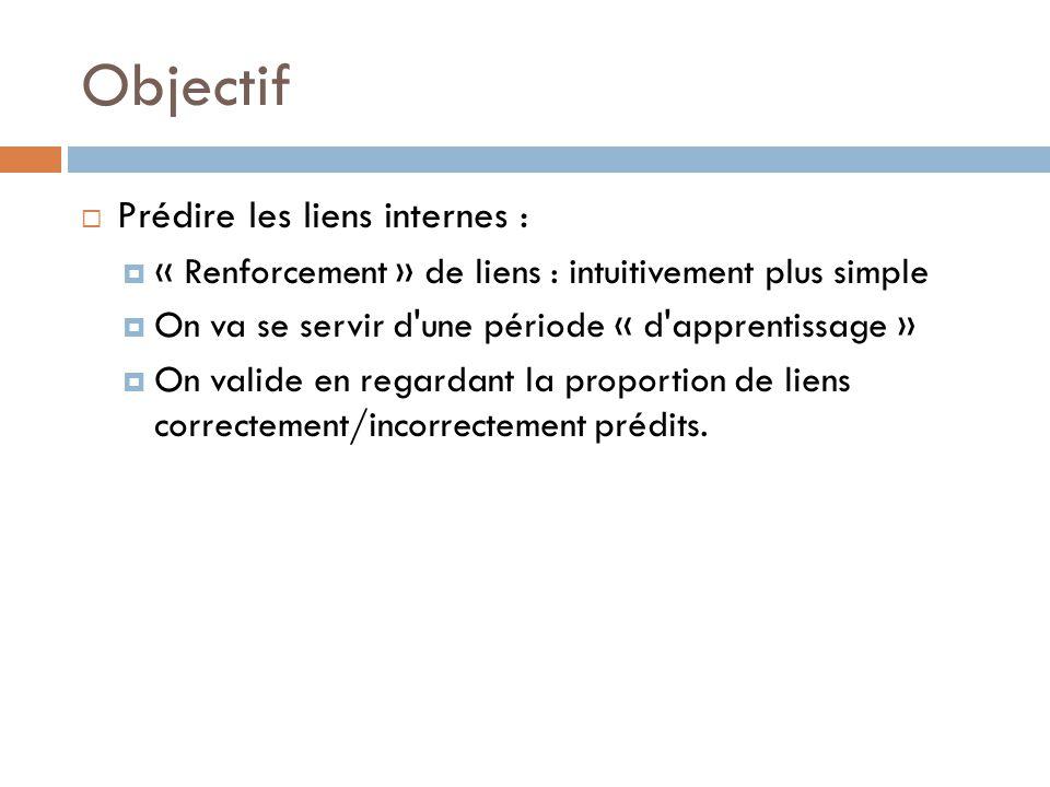 Objectif Prédire les liens internes : « Renforcement » de liens : intuitivement plus simple On va se servir d une période « d apprentissage » On valide en regardant la proportion de liens correctement/incorrectement prédits.