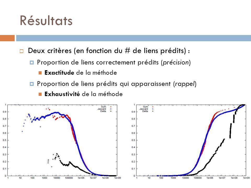 Résultats Deux critères (en fonction du # de liens prédits) : Proportion de liens correctement prédits (précision) Exactitude de la méthode Proportion de liens prédits qui apparaissent (rappel) Exhaustivité de la méthode
