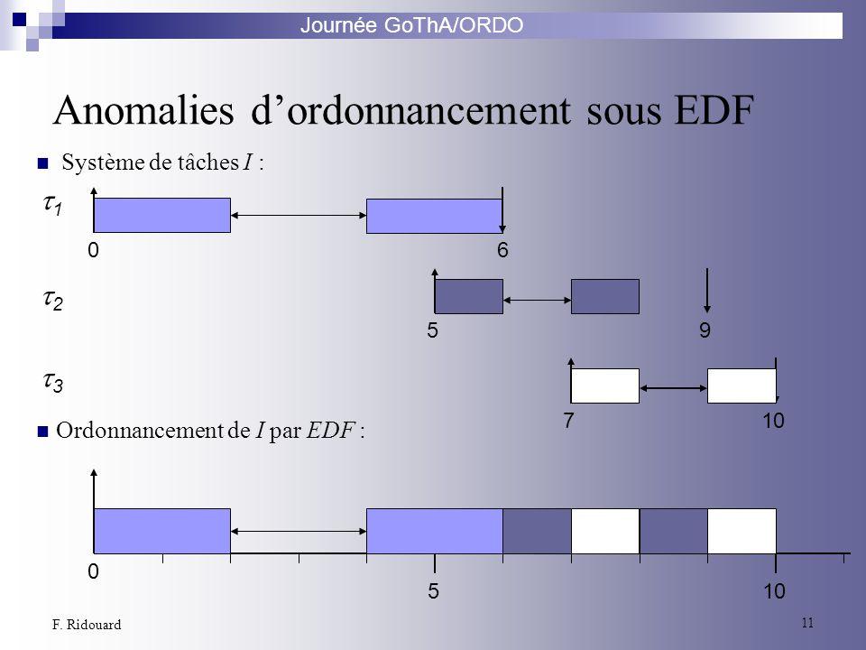 Journée GoThA/ORDO 11 F. Ridouard Anomalies dordonnancement sous EDF 2 1 3 06 59 710 0 5 Ordonnancement de I par EDF : Système de tâches I :