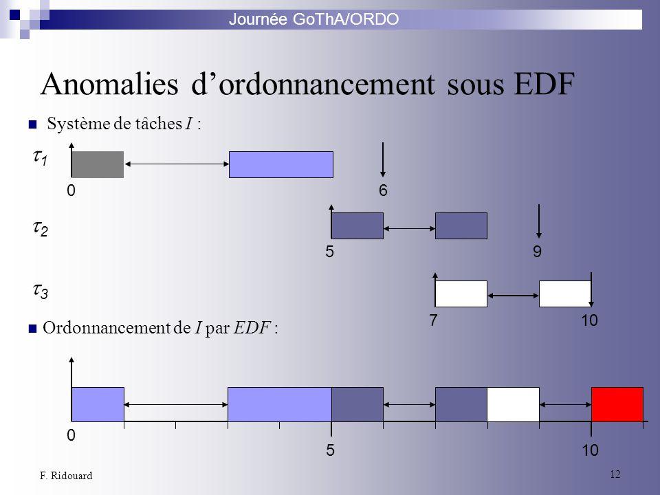 Journée GoThA/ORDO 12 F. Ridouard Anomalies dordonnancement sous EDF 0 510 1 06 2 3 59 7 Ordonnancement de I par EDF : Système de tâches I :