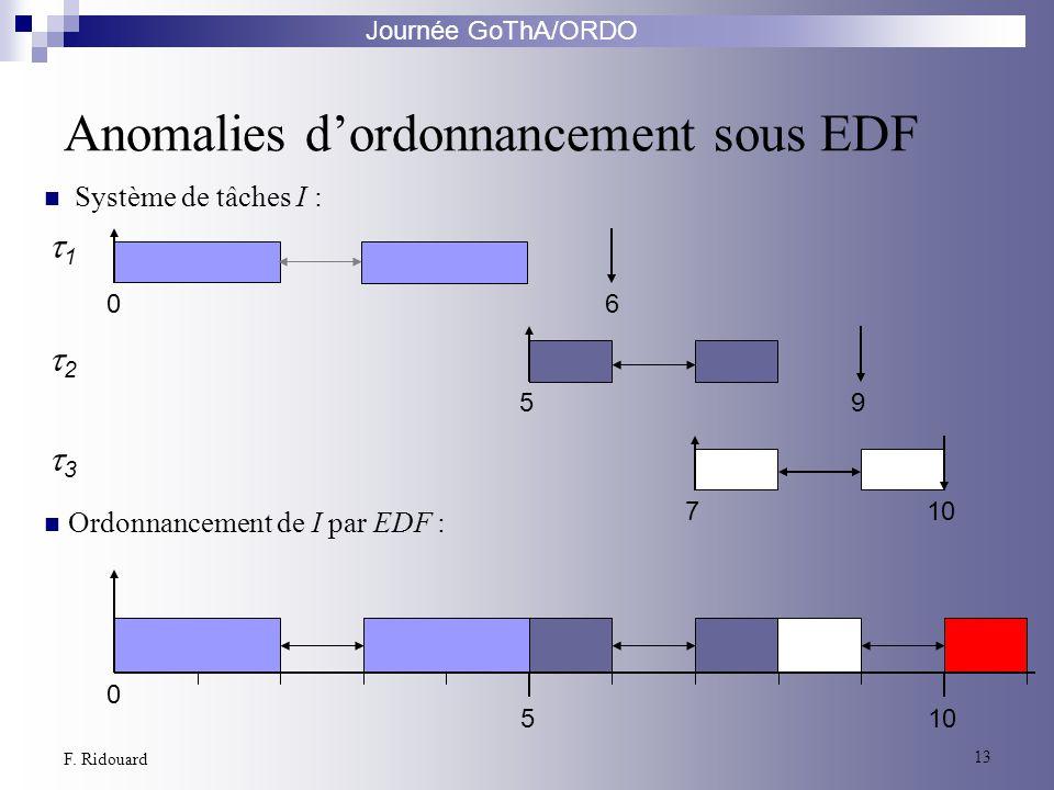Journée GoThA/ORDO 13 F. Ridouard 2 1 3 06 59 710 0 5 Anomalies dordonnancement sous EDF Ordonnancement de I par EDF : Système de tâches I :
