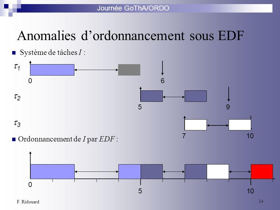 Journée GoThA/ORDO 14 F. Ridouard 2 1 3 06 59 710 0 5 Anomalies dordonnancement sous EDF Ordonnancement de I par EDF : Système de tâches I :