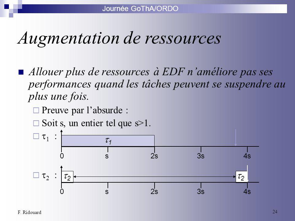 Journée GoThA/ORDO 24 F. Ridouard Allouer plus de ressources à EDF naméliore pas ses performances quand les tâches peuvent se suspendre au plus une fo