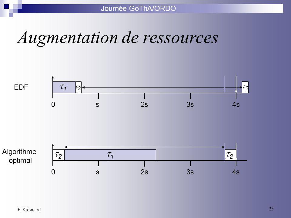 Journée GoThA/ORDO 25 F. Ridouard EDF Algorithme optimal 04s3s2ss 2 1 2 04s3s2ss 2 1 2 Augmentation de ressources