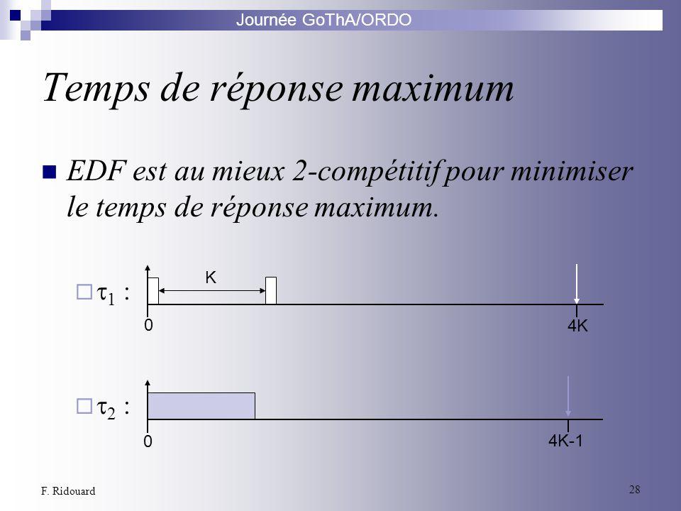 Journée GoThA/ORDO 28 F. Ridouard Temps de réponse maximum EDF est au mieux 2-compétitif pour minimiser le temps de réponse maximum. 1 : 2 : 0 K 4K 0