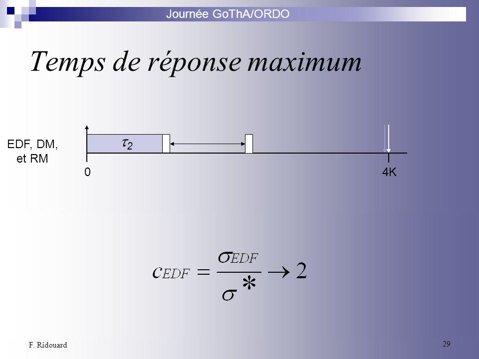 Journée GoThA/ORDO 29 F. Ridouard Temps de réponse maximum Algorithme Optimal EDF, DM, et RM 04K 2 0 2