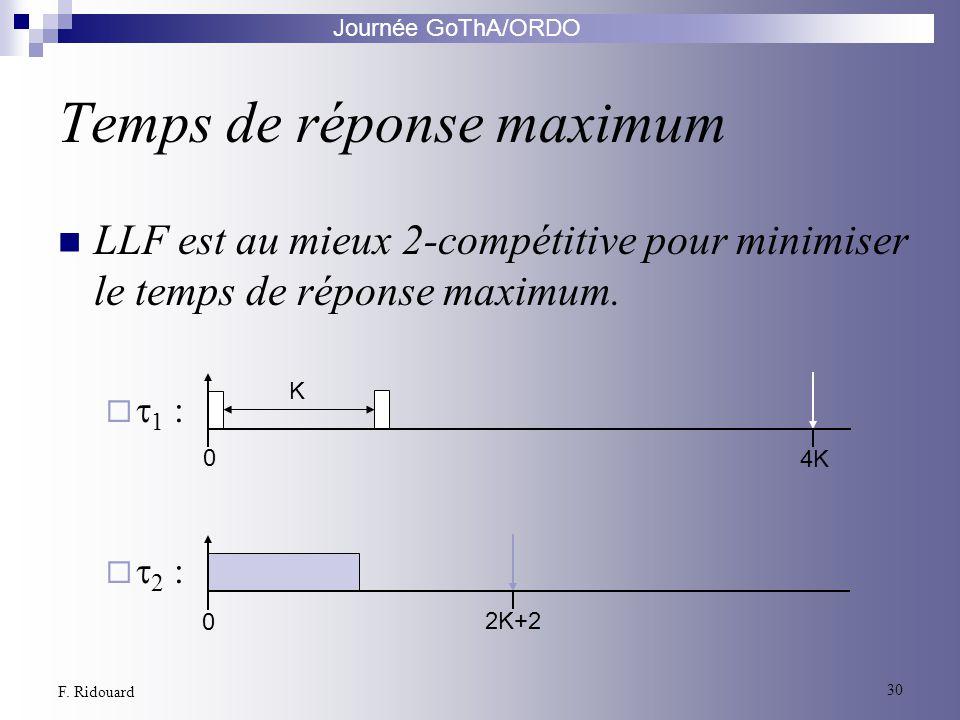 Journée GoThA/ORDO 30 F. Ridouard Temps de réponse maximum LLF est au mieux 2-compétitive pour minimiser le temps de réponse maximum. 1 : 2 : 0 K 4K 0