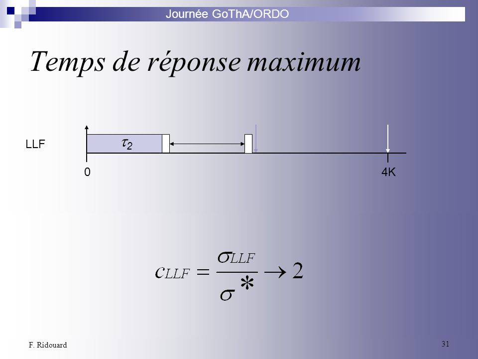 Journée GoThA/ORDO 31 F. Ridouard Temps de réponse maximum Algorithme Optimal LLF 04K 2 0 2