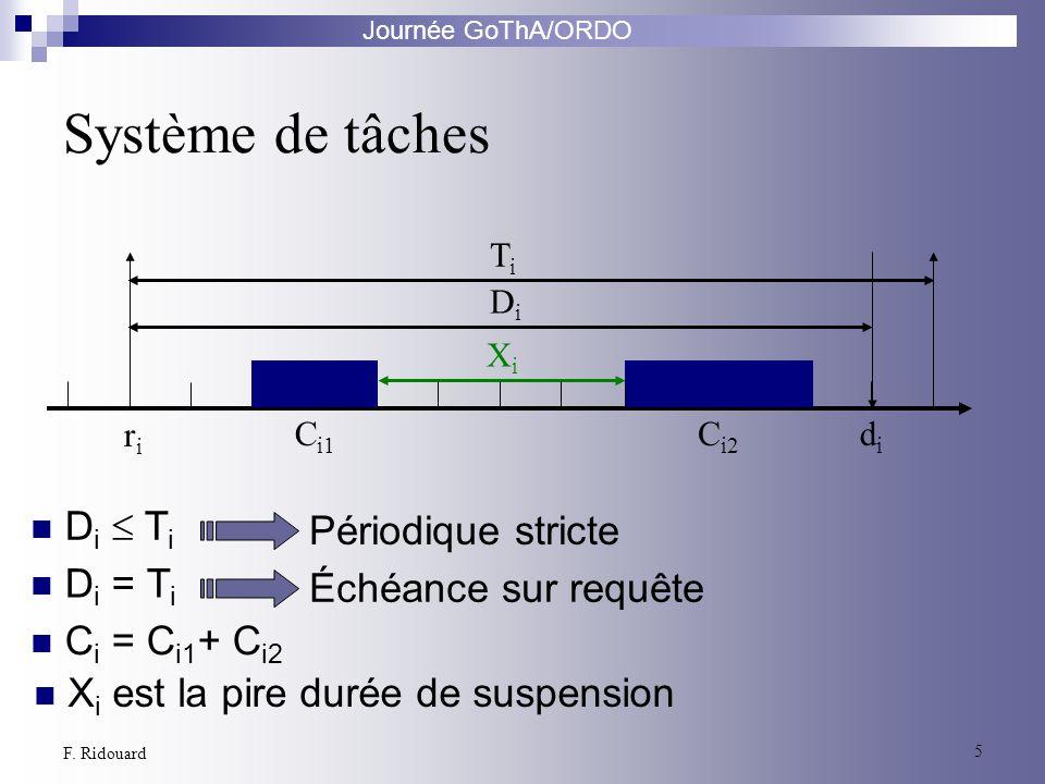 Journée GoThA/ORDO 5 F. Ridouard Système de tâches riri C i1 didi XiXi C i2 DiDi TiTi Périodique stricte D i T i Échéance sur requête D i = T i C i =