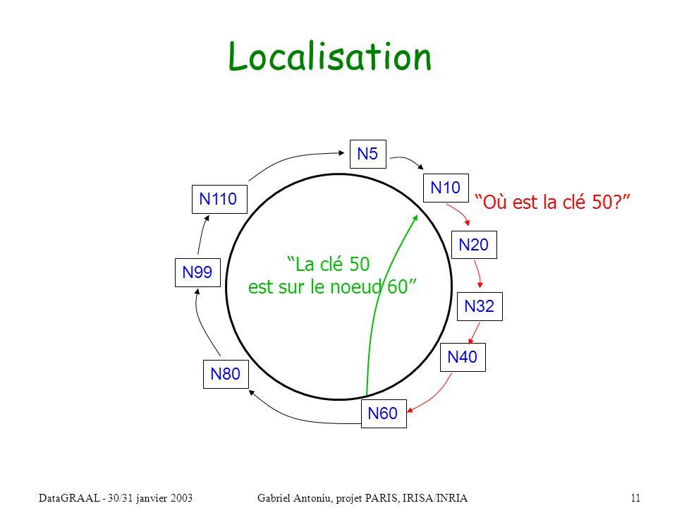11DataGRAAL - 30/31 janvier 2003Gabriel Antoniu, projet PARIS, IRISA/INRIA Localisation N32 N10 N5 N20 N110 N99 N80 N60 N40 Où est la clé 50.