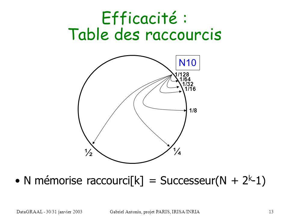 13DataGRAAL - 30/31 janvier 2003Gabriel Antoniu, projet PARIS, IRISA/INRIA Efficacité : Table des raccourcis N10 ½ ¼ 1/8 1/16 1/32 1/64 1/128 N mémorise raccourci[k] = Successeur(N + 2 k -1)