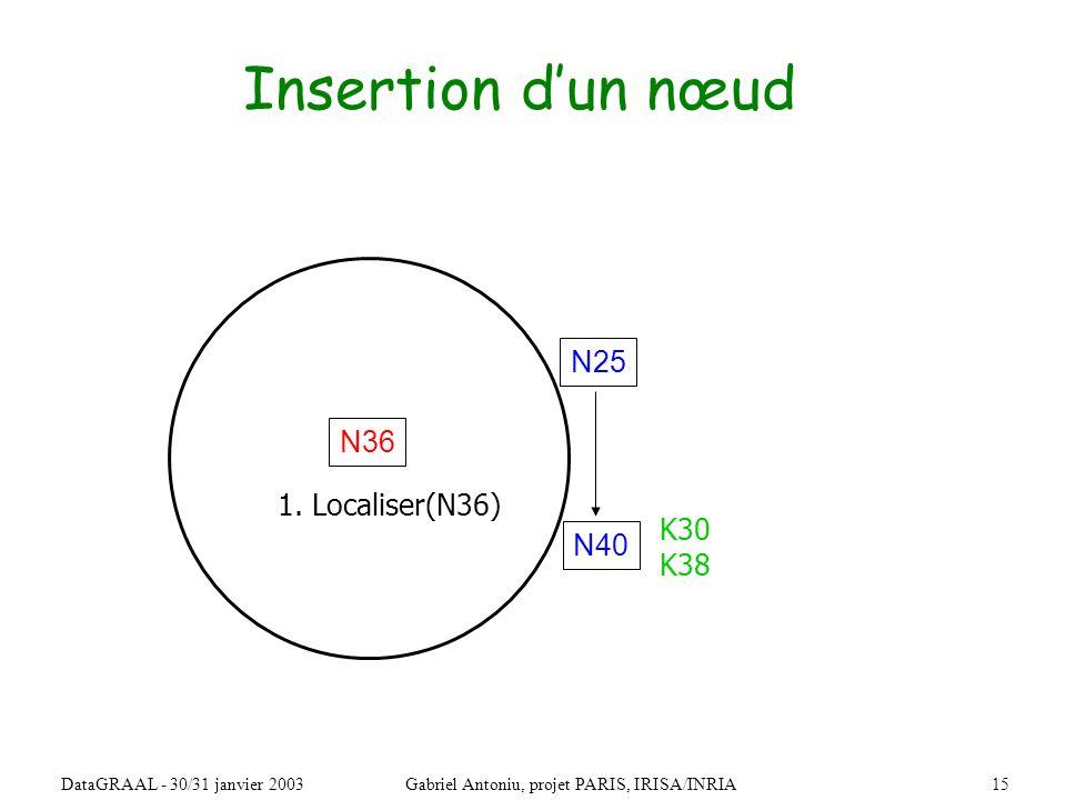 15DataGRAAL - 30/31 janvier 2003Gabriel Antoniu, projet PARIS, IRISA/INRIA Insertion dun nœud N36 N40 N25 1.