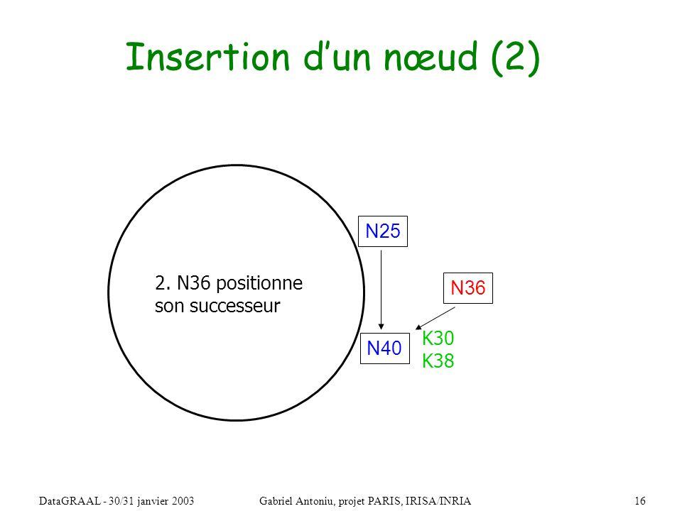 16DataGRAAL - 30/31 janvier 2003Gabriel Antoniu, projet PARIS, IRISA/INRIA Insertion dun nœud (2) N36 N40 N25 2.