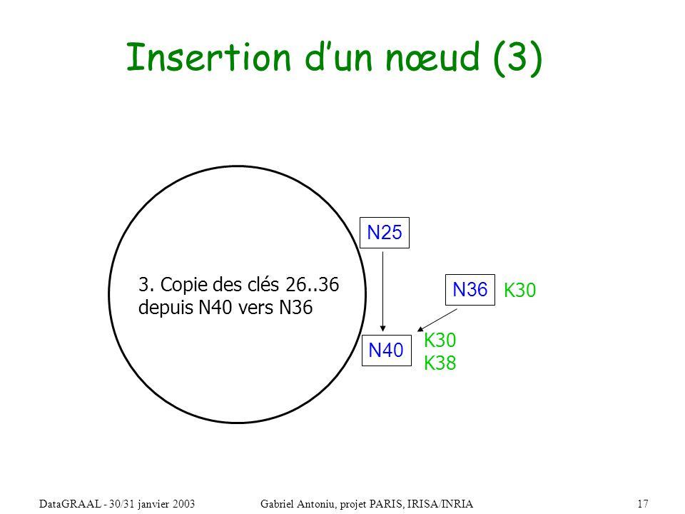 17DataGRAAL - 30/31 janvier 2003Gabriel Antoniu, projet PARIS, IRISA/INRIA Insertion dun nœud (3) N36 N40 N25 3.