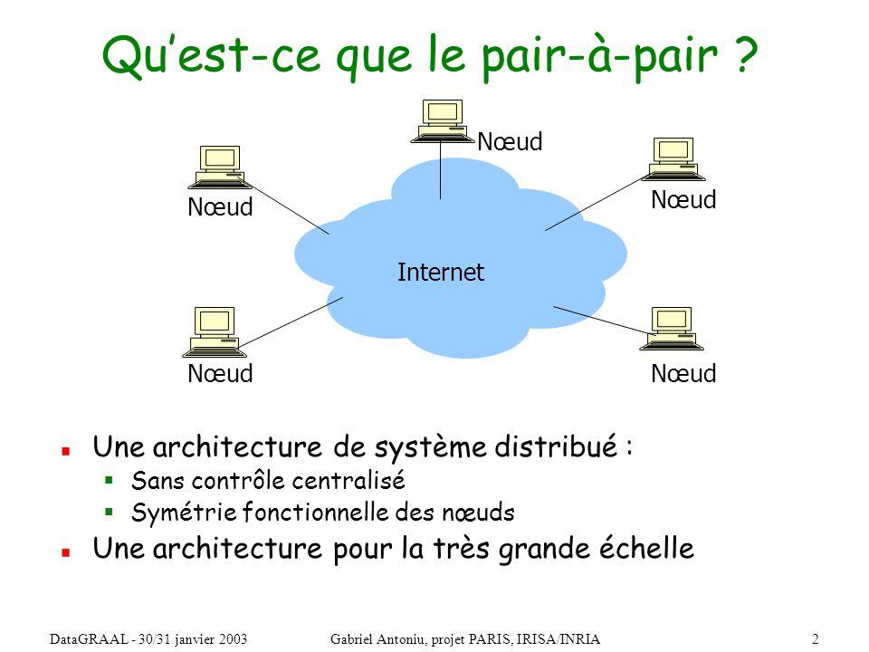 23DataGRAAL - 30/31 janvier 2003Gabriel Antoniu, projet PARIS, IRISA/INRIA Gestion des réplicas par le premier successeur N40 N10 N5 N20 N110 N99 N80 N60 N50 Bloc 17 N68 Copie de 17