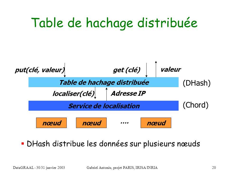 20DataGRAAL - 30/31 janvier 2003Gabriel Antoniu, projet PARIS, IRISA/INRIA Table de hachage distribuée get (clé) valeur put(clé, valeur) Service de localisation localiser(clé) Adresse IP DHash distribue les données sur plusieurs nœuds (DHash) (Chord) nœud ….