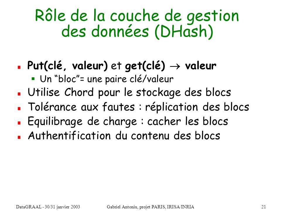 21DataGRAAL - 30/31 janvier 2003Gabriel Antoniu, projet PARIS, IRISA/INRIA Rôle de la couche de gestion des données (DHash) Put(clé, valeur) et get(clé) valeur Un bloc= une paire clé/valeur Utilise Chord pour le stockage des blocs Tolérance aux fautes : réplication des blocs Equilibrage de charge : cacher les blocs Authentification du contenu des blocs