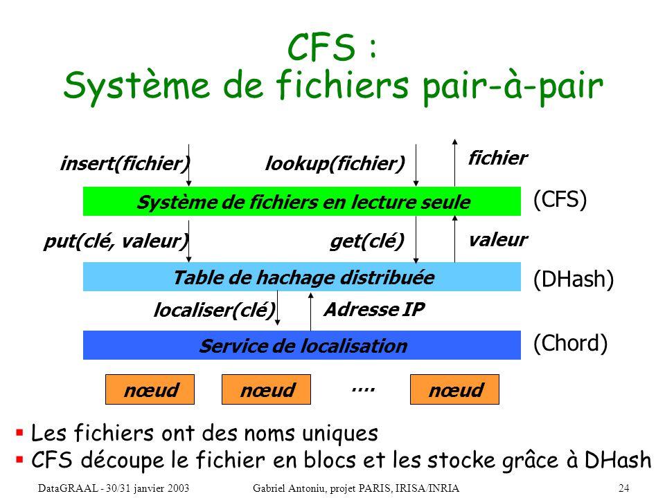 24DataGRAAL - 30/31 janvier 2003Gabriel Antoniu, projet PARIS, IRISA/INRIA CFS : Système de fichiers pair-à-pair Table de hachage distribuée Système de fichiers en lecture seule get(clé) valeur nœud ….