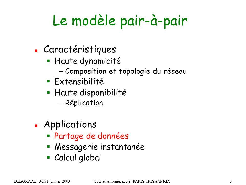 4DataGRAAL - 30/31 janvier 2003Gabriel Antoniu, projet PARIS, IRISA/INRIA Recherche dun objet dans un réseau pair-à-pair Problème : trouver une donnée à partir dun mot-clé Nœud Internet ?