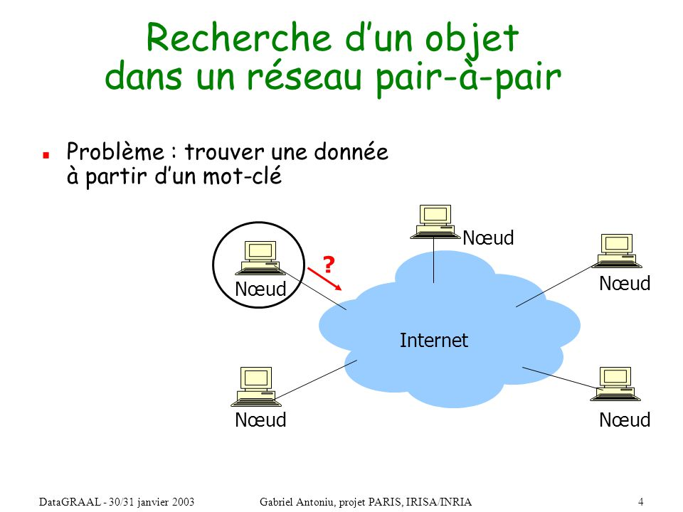 4DataGRAAL - 30/31 janvier 2003Gabriel Antoniu, projet PARIS, IRISA/INRIA Recherche dun objet dans un réseau pair-à-pair Problème : trouver une donnée à partir dun mot-clé Nœud Internet
