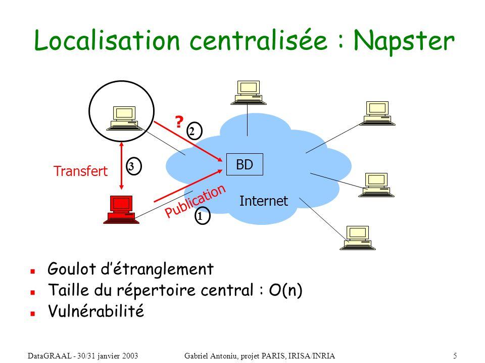 26DataGRAAL - 30/31 janvier 2003Gabriel Antoniu, projet PARIS, IRISA/INRIA Combiner localisation et routage : Pastry, Tapestry Système de stockage de fichiers route(msg, clé) Service de localisation et routage Les données sont envoyées à des IDs, non à des adresses IP Pas (forcément) de découpage en blocs (PAST, Oceanstore) insert(fichier)lookup(fichier)fichier nœud ….