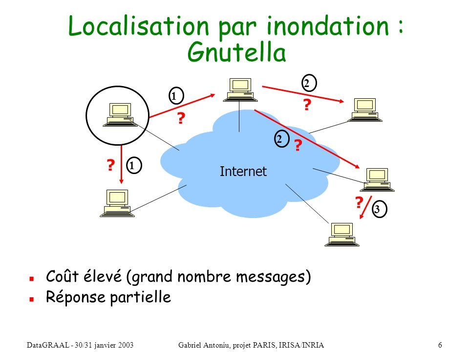 27DataGRAAL - 30/31 janvier 2003Gabriel Antoniu, projet PARIS, IRISA/INRIA Gestion de données modifiables : Ivy Table de hachage distribuée Système de fichiers modifiables get(clé) valeur nœud ….
