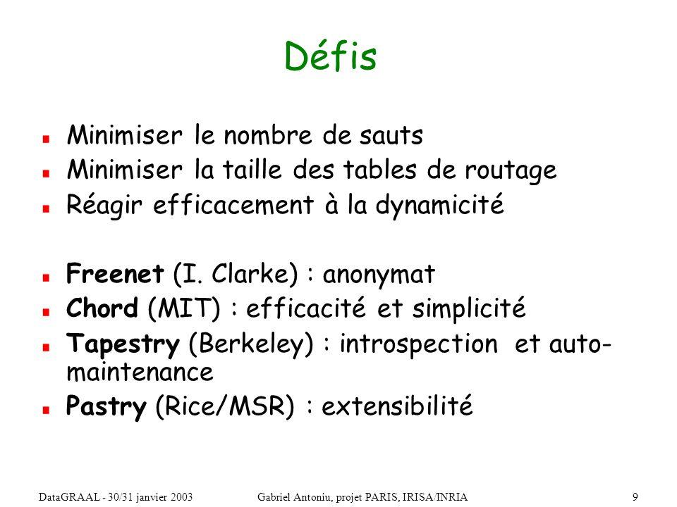 10DataGRAAL - 30/31 janvier 2003Gabriel Antoniu, projet PARIS, IRISA/INRIA Exemple : Chord Hachage clé -> successeur N32 N10 N100 N80 N60 Espace circulaire des ID (m bits) Les clés et les nœuds ont des identifiants uniques sur m bits Successeur : le plus petit ID(noeud) ID(clé) K33, K40, K52 K11, K30 K5, K10 K65, K70 K100 Clé Noeud 0 2 m-1 1
