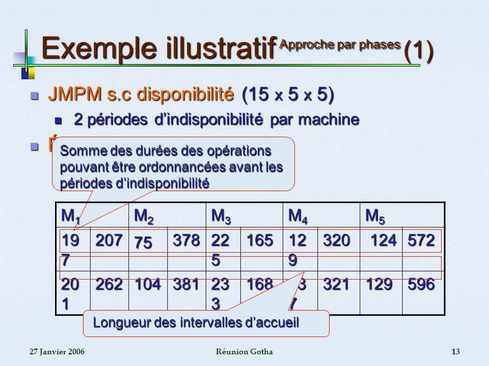 27 Janvier 2006Réunion Gotha13 Exemple illustratif Approche par phases (1) JMPM s.c disponibilité (15 x 5 x 5) JMPM s.c disponibilité (15 x 5 x 5) 2 p