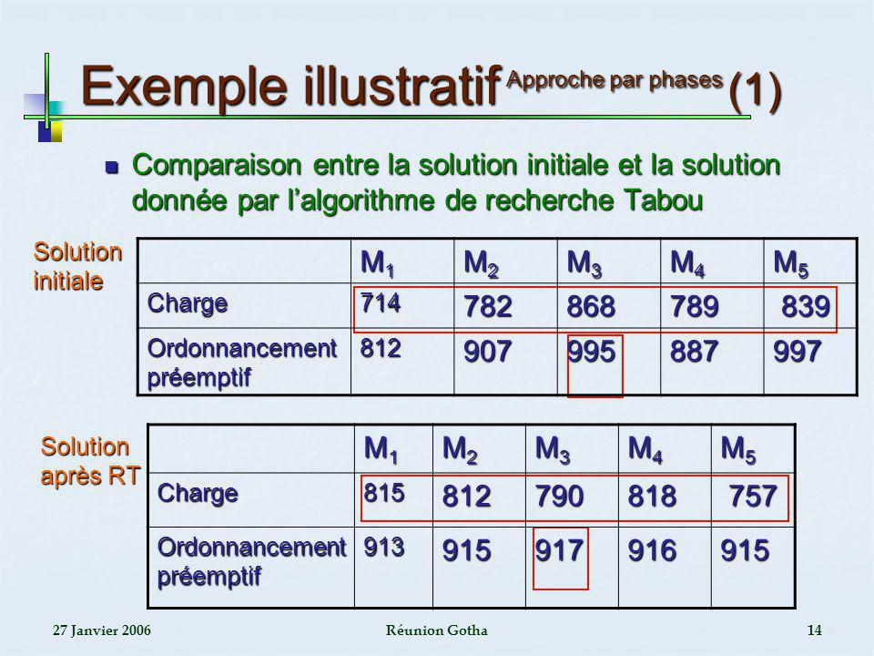 27 Janvier 2006Réunion Gotha14 Exemple illustratif Approche par phases (1) Comparaison entre la solution initiale et la solution donnée par lalgorithm